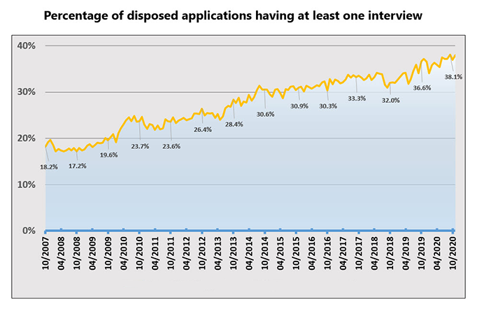 graph showing increase in interviews