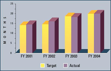 Graph summarizing the first action pendency for patents issued for the last four fiscal years.