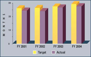 Graph summarizing the total pendency for patents issued for the last four fiscal years.