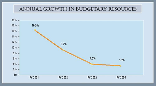Graph summarizing annual growth in budgetary resources for the last four fiscal years.