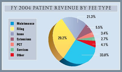 Pie Chart summarizing Patent Revenue by Fee Type for fiscal year 2004.