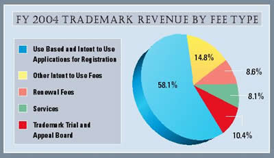 Pie Chart summarizing Trademark Revenue by Fee Type for fiscal year 2004.