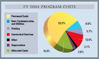 Pie Chart summarizing program costs for fiscal year 2004.
