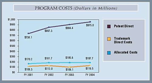 Graph summarizing program costs directly attributable to Patent and Trademark business as well as allocated costs for the last four fiscal years.