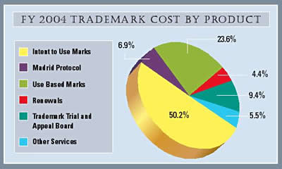 Pie Chart summarizing trademark costs by product for fiscal year 2004.