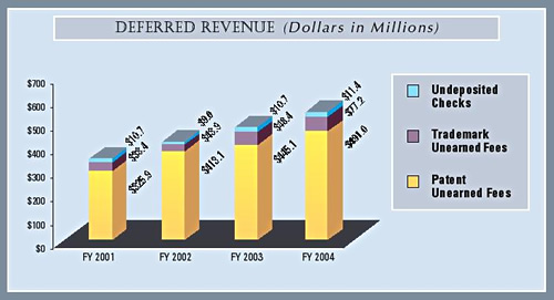 Bar chart summarizing deferred revenue for the last four fiscal years.