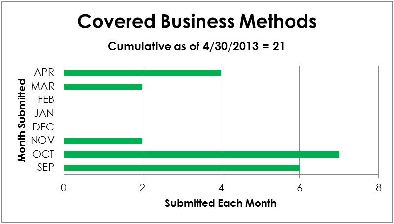 Covered Business Methods - cumulative from 9/2012 to 4/30/2013 = 21