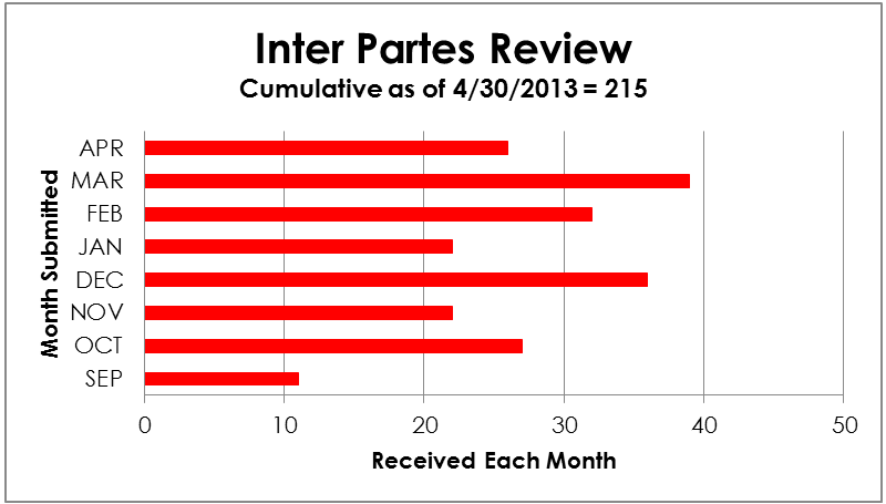 Inter Partes Review - cumulative from 9/2012 to 4/30/2013 = 215