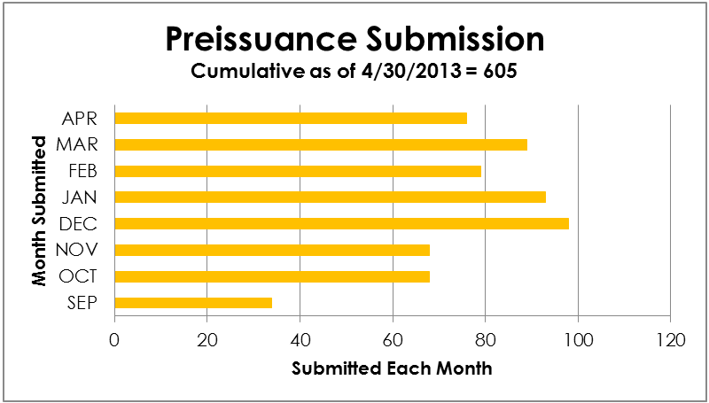 Preissuance Submission - cumulative from 9/2012 to 4/30/2013 = 605