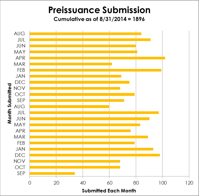 Monthly Preissuance Submissions - cumulative 9/2012 through 08/31/2014