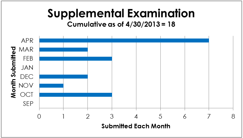 Supplemental Examination - cumulative from 9/2012 to 4/30/2013 = 18