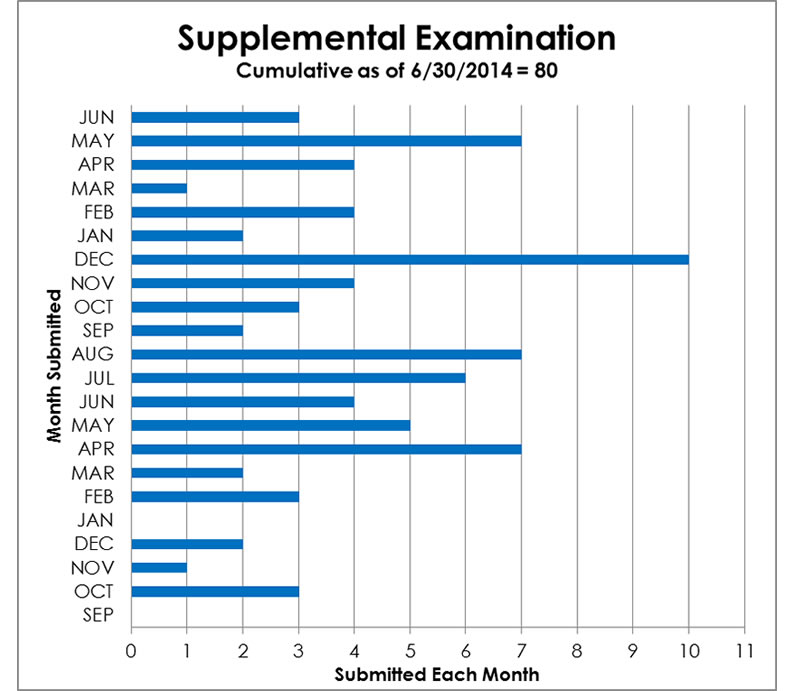 Supplemental Examination - cumulative from 9/2012 to 06/30/2014