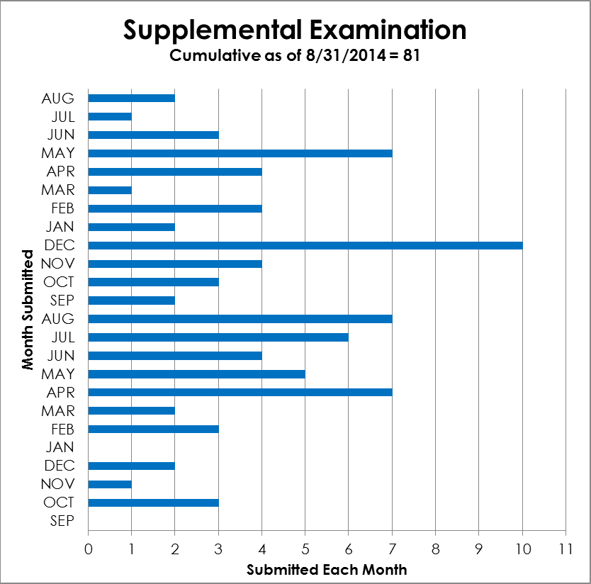 Supplemental Examination - cumulative from 9/2012 to 08/31/2014