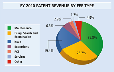 Pie chart summarizing patent revenue by fee type for fiscal year 2010.