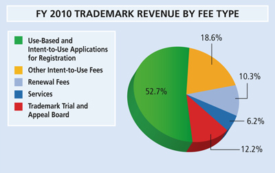 Pie chart summarizing trademark revenue by fee type for fiscal year 2010.