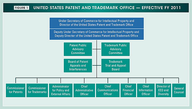 Figure 1. United States Patent and Trademark Office organization chart for fiscal year 2011.