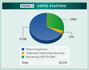 Figure 2. Pie chart summarizing the fiscal year 2011 USPTO staffing. Values are as follows: Patent Examiners: 6,780. Trademark Examining Attorneys: 378. Remaining USPTO Staff: 3,052. Total: 10,210.