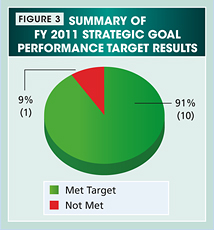 Figure 3. Pie chart summarizing the fiscal year 2011 strategic goal performance target results. Values are as follows: Met Target: 91% (10 targets). Not Met: 9% (1 target).