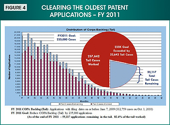 Figure 4. Image showing the progress made in fiscal year 2011 on clearing the oldest patent applications.