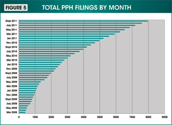Figure 5. Image showing the total Patent Prosecution Highway filings by month from March 2008 through September 2011.