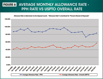 Figure 6. Image showing the average monthly allowance rate for the Patent Prosecution Highway rate versus USPTO overall rate from October 2009 through September 2011.