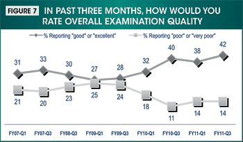 Figure 7. Image showing the results from the question 'In past three months, how would you rate overall examination quality?' from first quarter fiscal year 2007 through third quarter fiscal year 2011.