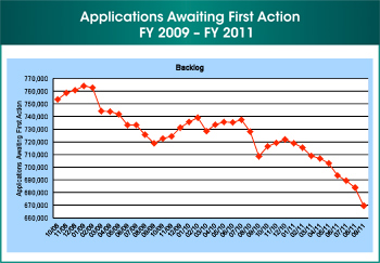 Figure 8. First of four images. This image shows the applications awaiting first action during fiscal year 2009 through fiscal year 2011.