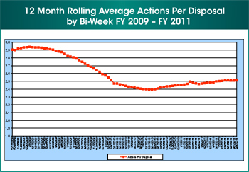 Figure 8. Second of four images. This image shows the 12 month rolling average actions per disposal by bi-week during fiscal year 2009 through fiscal year 2011.
