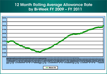 Figure 8. Third of four images. This image shows the 12 month rolling average allowance rate by bi-week during fiscal year 2009 through fiscal year 2011.