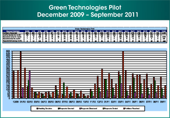 Figure 8. Fourth of four images. This image shows the results of the Green Technologies Pilot during December 2009 through September 2011.