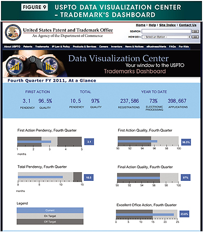 Figure 9. Image showing the USPTO Data Visualization Center – Trademark's dashboard located at http://www.uspto.gov/dashboards/trademarks/main.dashxml.