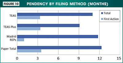Figure 10. Image showing the pendency by filing method (months) for total and first action pendency.
