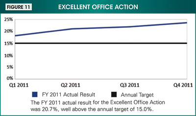 Figure 11. Image showing the fiscal year 2011 actual result for the Excellent Office Action (20.7%) in comparison to the annual target of 15.0%.