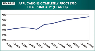 Figure 12. Image showing the applications completely processed electronically (classes) during first quarter 2009 through fourth quarter 2011.