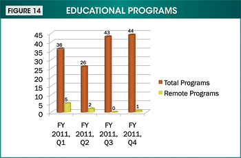 Figure 14. Image showing the total and remote educational programs by quarter during fiscal year 2011. Values are as follows: First quarter: Total programs: 36; Remote programs: 5. Second quarter: Total programs: 26; Remote programs: 2. Third quarter: Total programs: 43; Remote programs: 0. Fourth quarter: Total programs: 44; Remote programs: 1.