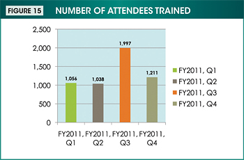 Figure 15. Image showing the number of attendees trained by quarter during fiscal year 2011. Values are as follows: First quarter: 1,056. Second quarter: 1,038. Third quarter: 1,997. Fourth quarter: 1,211.