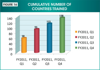 Figure 16. Image showing the cumulative number of countries trained by quarter during fiscal year 2011. Values are as follows: First quarter: 58. Second quarter: 93. Third quarter: 115. Fourth quarter: 138.