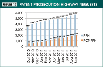Figure 17. Image showing the Patent Prosecution Highway requests from October 2010 through September 2011.