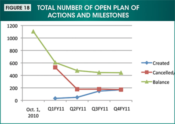 Figure 18. Image showing the total number of open plan of actions and milestones from October 1, 2010 through fourth quarter 2011.
