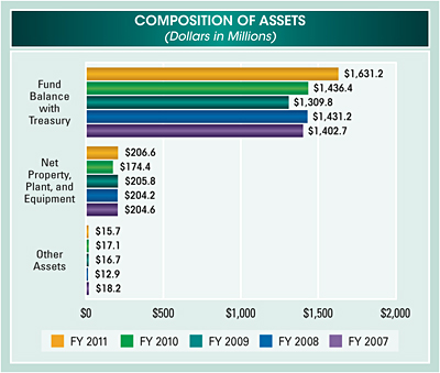 Bar chart summarizing composition of assets for fiscal years 2007 to 2011. Values are as follows in millions of dollars: Fund Balance with Treasury: FY 2011 $1,631.2; FY 2010 $1,436.4; FY 2009 $1,309.8; FY 2008 $1,431.2; FY 2007 $1,402.7. Net Property, Plant, and Equipment: FY 2011 $206.6; FY 2010 $174.4; FY 2009 $205.8; FY 2008 $204.2; FY 2007 $204.6.  Other Assets:  FY 2011 $15.7; FY 2010 $17.1; FY 2009 $16.7; FY 2008 $12.9; FY 2007 $18.2.