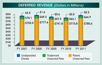 Bar chart summarizing deferred revenue for fiscal years 2007 to 2011. Values are as follows in millions of dollars: Undeposited Checks: FY 2011 $0.3; FY 2010 $0.5; FY 2009 $0.6; FY 2008 $1.6; FY 2007 $4.5. Trademark Unearned Fees: FY 2011 $64.9; FY 2010 $63.1; FY 2009 $57.9; FY 2008 $69.3; FY 2007 $70.1. Patent Unearned Fees: FY 2011 $780.6; FY 2010 $710.8; FY 2009 $741.8; FY 2008 $777.6; FY 2007 $753.5.