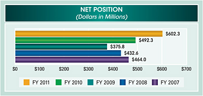 Bar chart summarizing net position for fiscal years 2007 to 2011. Values are as follows in millions of dollars:     FY 2011 $602.3; FY 2010 $492.3; FY 2009 $375.8; FY 2008 $432.6; FY 2007 $464.0.