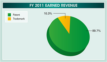Pie chart summarizing the fiscal year 2011 earned revenue. Values are as follows: Patent: 89.7%. Trademark: 10.3%.
