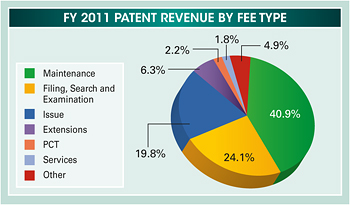 Pie chart summarizing the fiscal year 2011 patent revenue by fee type. Values are as follows: Maintenance: 40.9%. Filing, Search and Examination: 24.1%. Issue: 19.8%. Extensions: 6.3%. PCT: 2.2%. Services: 1.8%. Other: 4.9%.