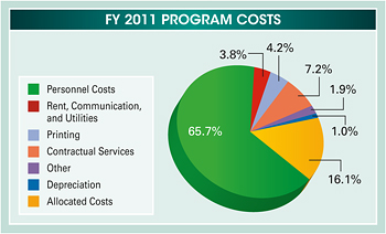 Pie chart summarizing the fiscal year 2011 program costs. Values are as follows: Personnel Costs: 65.7%. Rent, Communication, and Utilities: 3.8%. Printing: 4.2%. Contractural Services: 7.2%. Other: 1.9%. Depreciation: 1.0%. Allocated Costs: 16.1%.