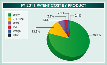 Pie chart summarizing the fiscal year 2011 patent cost by product. Values are as follows:  Utility: 76.3%. 371 Filing: 13.6%. Other: 5.6%. PCT: 2.3%. Design: 2.1%. Plant: 0.1%.