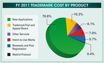 Pie chart summarizing the fiscal year 2011 trademark cost by product. Values are as follows: New Applications: 70.6%. Trademark Trial and Appeal Board: 10.2%. Other Services: 6.1%. Intent-to-Use Marks: 7.0%. Renewals and Post Registration: 5.7%. Madrid Protocol. 0.4%.