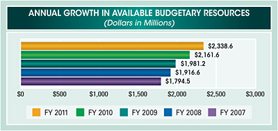 Bar chart summarizing annual growth in available budgetary resources for fiscal years 2007 to 2011. Values are as follows in millions of dollars: FY 2011 $2,338.6; FY 2010 $2,161.6; FY 2009 $1,981.2; FY 2008 $1,916.6; FY 2007 $1,794.5.