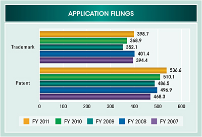 Bar chart summarizing application filings for fiscal years 2007 to 2011. Values are as follows in thousands:  Trademark: FY 2011 398.7; FY 2010 368.9; FY 2009 352.1; FY 2008 401.4; FY 2007 394.4. Patent: FY 2011 536.6; FY 2010 510.1; FY 2009 486.5; FY 2008 496.9; FY 2007 468.3.