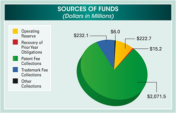 Pie chart summarizing sources of funds made available in fiscal year 2011. Values are as follows in millions of dollars: Operating Reserve: $222.7. Recovery of Prior Year Obligations: $15.2. Patent Fee Collections: $2,071.5. Trademark Fee Collections: $232.1. Other Collections: $6.0.